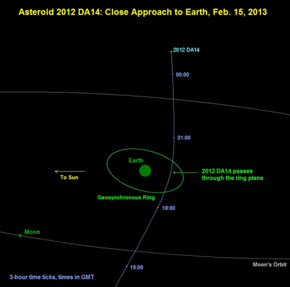 2012 DA14 Asteroid close approach  Extended